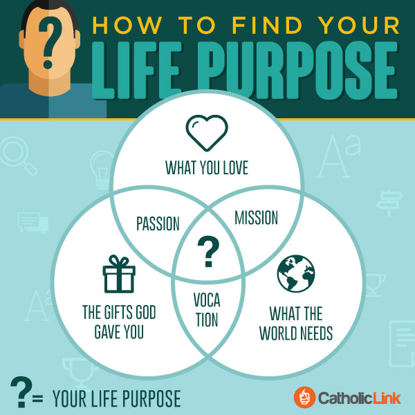 Infographic: How To Find Your Life's Purpose?