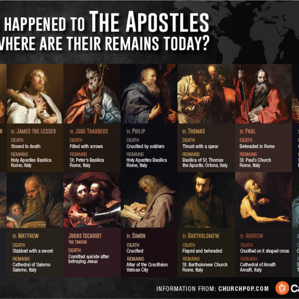 Infographic: What Happened to the Apostles and Where are Their Remains Today?