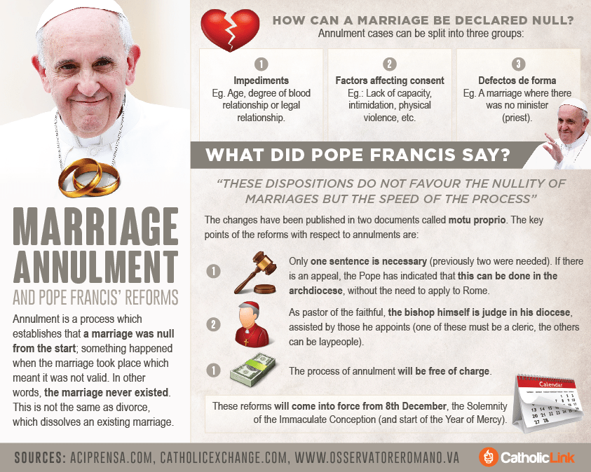 Infographic: Understanding Marriage Annulment and Pope Francis' Reform