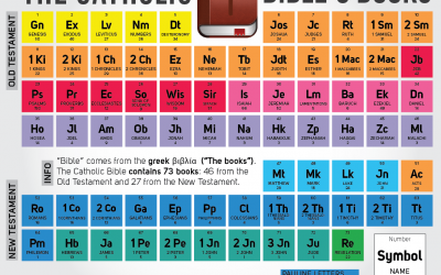 Infographic: The Bible's Periodic Table from Catholic-Link.org