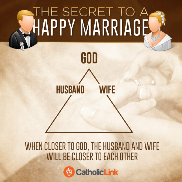 The secret to a happy marriage: When closer to God, the husband and wife will be closer to each other! Catholic Marriage Quote