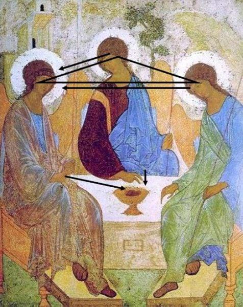 Trinity Icon Rublev Dialogue Throne How Andrei Rublev Troitsa Explains The Trinity