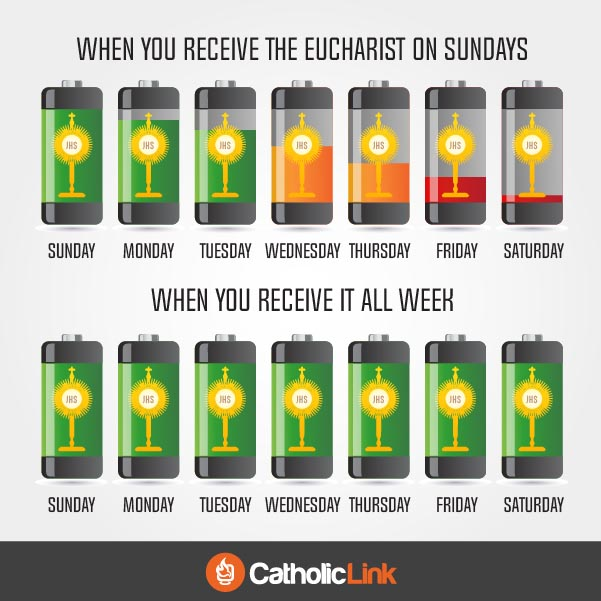 The Eucharist Gives Us The Spiritual Energy We Need