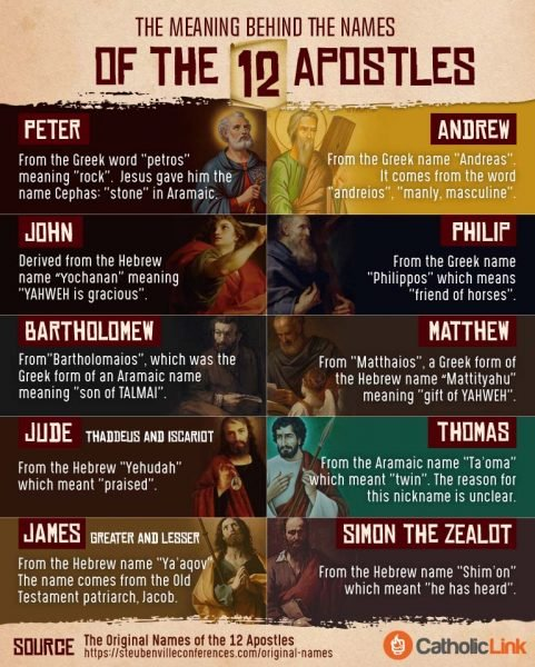 The Meaning Behind The Names Of The Apostles Infographic