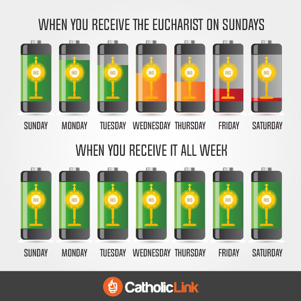 Catholic quotes, infographics, memes and more resources for the New Evangelization. The Eucharist gives us the spiritual energy we need.