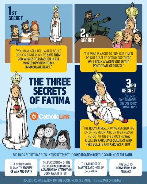 The Three Secrets Of Our Lady Of Fatima Infographic