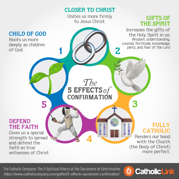 Quotes, infographics, memes and more resources for the New Evangelization. Learn about the The 5 Effects Of The Sacrament Of Confirmation