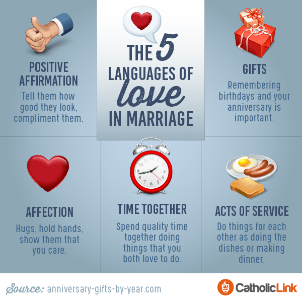 The 5 Love Languages Of Marriage
