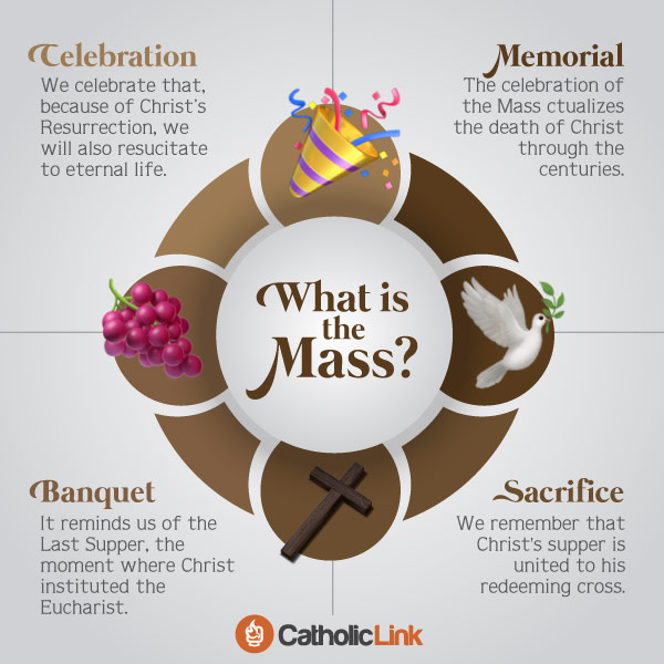 What Is The Holy Mass? Discover 4 Aspects Of The Mass