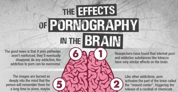 Negative Effects Of Pornography On A Relationship Essay
