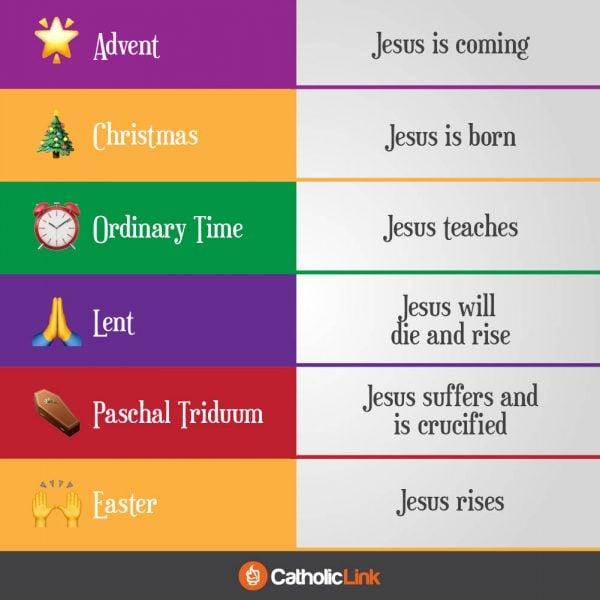 Catholic liturgical year printable infographic